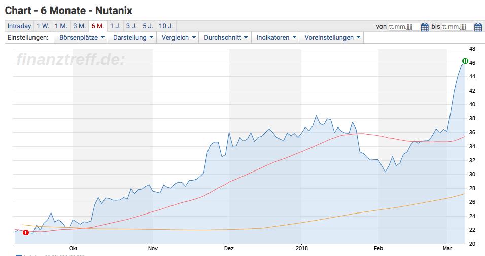 Nutanix Aktie - Sechs Monats Chart der Aktie