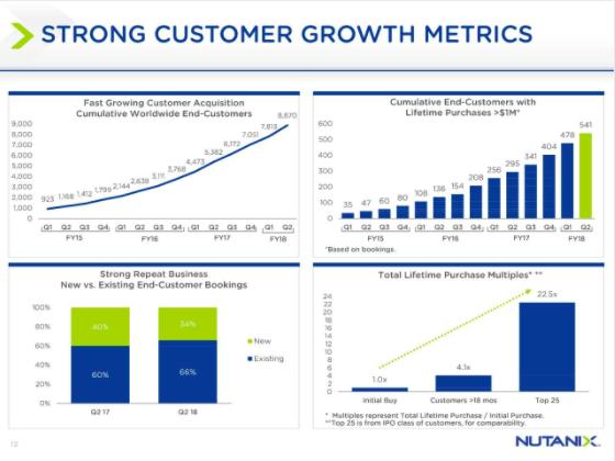 Nutanix Aktie - Kundenwachstum geht voran - Darstellung in einer Grafik