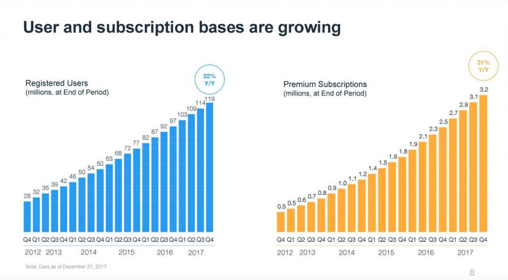 WIX Aktie - Grafik über den Anstieg der Nutzer Basis und der kostenpflichtigen Abonnements