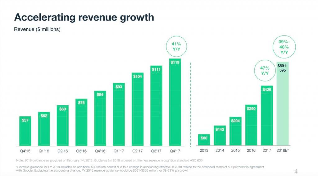 WIX investieren - Grafik mit dem Umsatzwachstum von WIX
