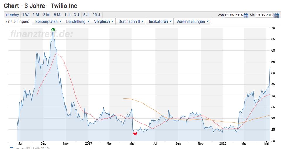 Interessant für jeden der in Twilio investieren möchte - Der Chart der Twilio Aktie über die letzten 3 Jahre