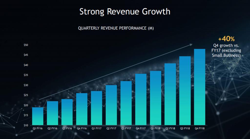 Yext Aktie investieren - Grafik zeigt die rasante Umsatz Steigerung der letzten Jahre bei Yext