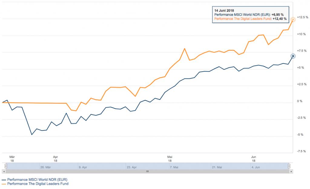 Performance-Chart DLF