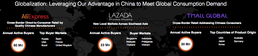 Alibaba Aktie investieren - Diese Grafik zeigt, dass Alibaba auch außerhalb von China aktiv ist - Ein echter Global Player