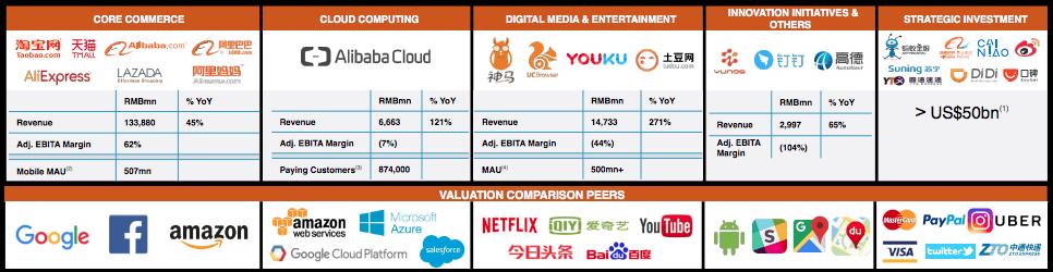 Alibaba Aktie investieren - Diese Grafik zeigt den Vergleich von Alibaba mit den größten Unternehmen aus dem Silicon Valley