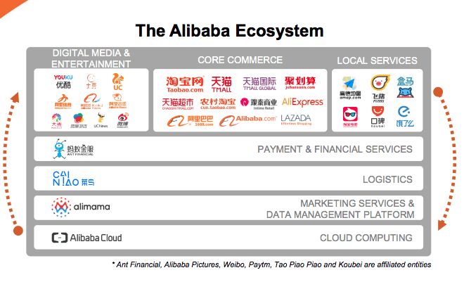 Alibaba Aktie investieren - Diese Grafik zeigt die verschiedenen Branchen in denen Alibaba tätig ist