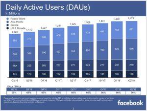 Facebook Aktie News - Übersicht der täglichen aktiven Nutzer auf der sozialen Plattform von Facebook