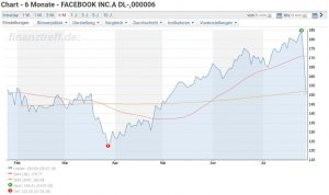 Facebook Aktie News - Chartverlauf der Facebook Aktie über die letzten 6 Monate und nach den Quartals News
