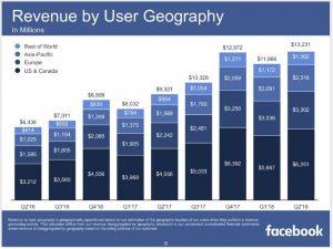 Facebook Aktie News - Einnahmen von Facebook auf Quartalssicht im internationalen Vergleich