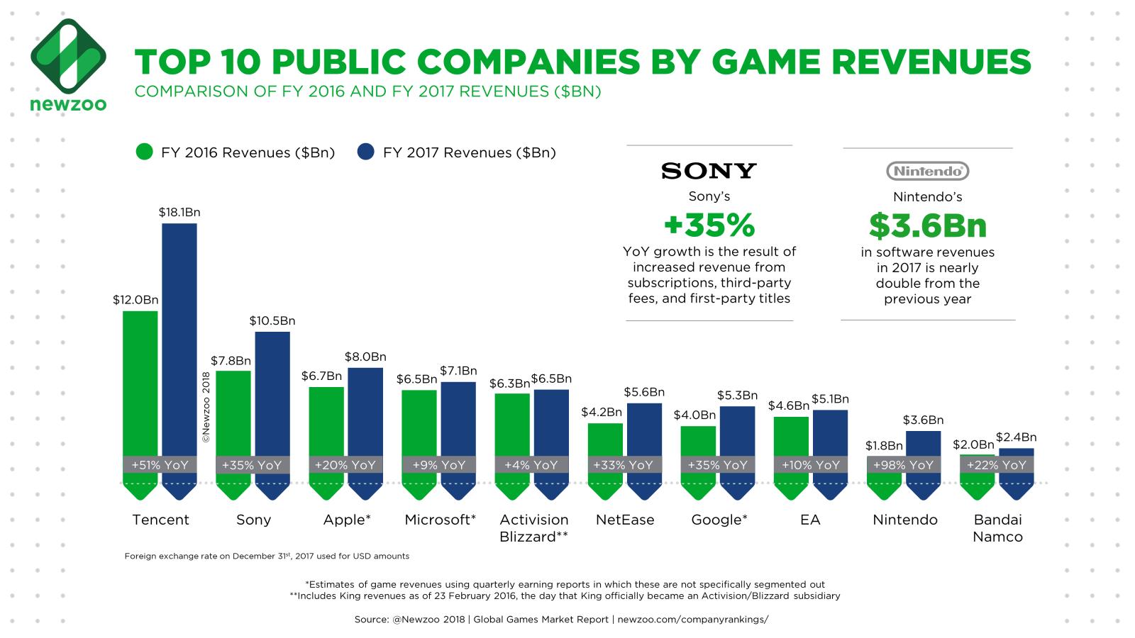 Tencent Aktie - Statistik zu den 10 grössten Unternehmen nach Spiele Einnahmen
