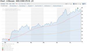 Wix Aktie News - Chartverlauf der Wix Aktie über die letzten sechs Monate