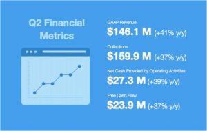 Wix Aktie News - Die Zahlen des Quartalsberichts aus dem zweiten Quartal 2018 im Überblick