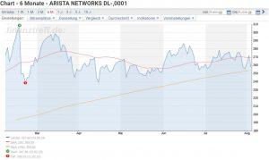 Arista Aktie investieren - Abbildung vom sechs Monats Chart der Arista Aktie
