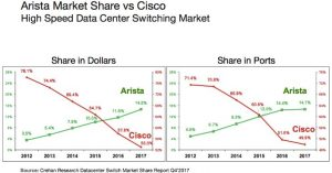 Arista Aktie investieren - Diese Statistik zeigt die Konkurrenz zwischen Arista und Cisco