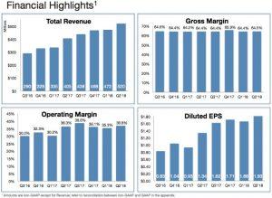 Arista Aktie investieren - Grafik zeigt die finanziellen Highlights der Quartalszahlen zum zweiten Quartal 2018