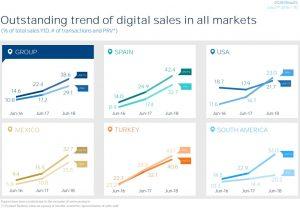 BBVA Aktie investieren - Grafik zeigt den Anstieg an digitalen Verkäufen auf der ganzen Welt
