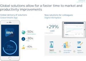 BBVA Aktie investieren - Grafik zur digitalen Ausrichtung der Bank mit App