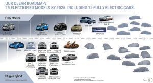 BMW Aktie investieren - Die digitale Strategie von BMW zeigt viele Elektroautos bis 2025