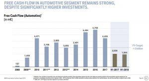 BMW Aktie investieren - Trotz steigender Investments in Forschung und Entwicklung bleibt der Free Cash Flow von BMW stark