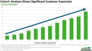 Hortonworks Aktie investieren - Grafik zeigt den Anstieg der Kundenzahlen