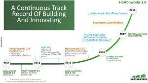 Hortonworks Aktie investieren - Grafik zeigt die Innovationskurve von Hortonworks bis 2018
