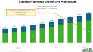 Hortonworks Aktie investieren - Umsatzentwicklung der letzten Jahre mit stetigem Wachstum
