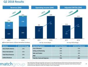 Match Group Aktie investieren - Grafik zeigt die Ergebnisse zum zweiten Quartal 2018 im Überblick