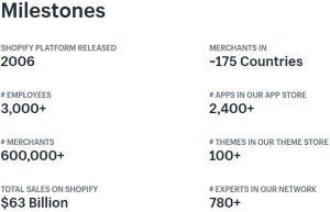 Shopify Aktie News - Übersicht der bisherigen Meilensteine von Shopify seit Firmengründung