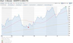 Shopify investieren - Sechs Monats Graph der Shopify Aktie