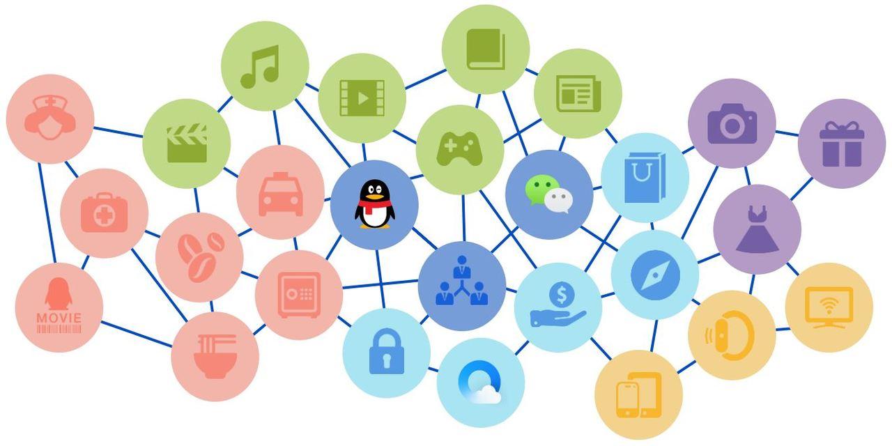 Tencent Quartalszahlen zweites Quartal - Übersicht des Tencent Netzwerks
