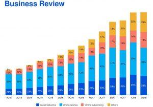 Tencent Quartalszahlen zweites Quartal Umsatzentwicklung