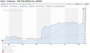 The Trade Desk Aktie investieren - Chartverlauf der letzten sechs Monate