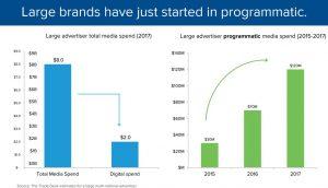 The Trade Desk Aktie investieren - Grafik zeigt die wichtigen Trends der Werbung in digitalen Medien und Programmatic Advertising