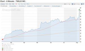Twilio Aktie investieren - Chartverlauf der letzten sechs Monate mit Kurssprung nach Veröffentlichung der Quartalszahlen