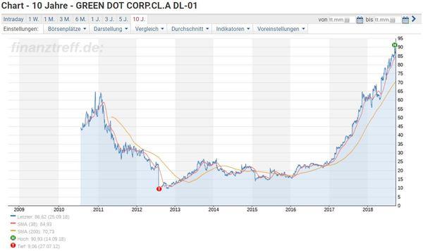 Green Dot Aktie investieren - Chartverlauf von Green Dot seit IPO in 2010
