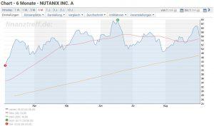 Nutanix Aktie Chartverlauf der letzten sechs Monate