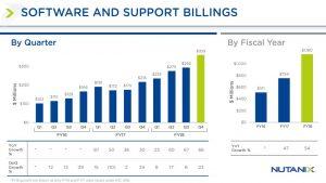 Nutanix Einnahmen aus Service und Support Leistungen