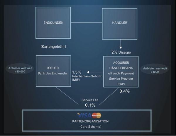 Payment-Markt - 4 Parteien System mit vereinfachtem Zahlungsstrom