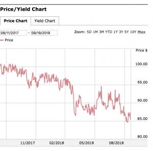 Tesla Aktie investieren - Bond von Tesla bei 85 USD