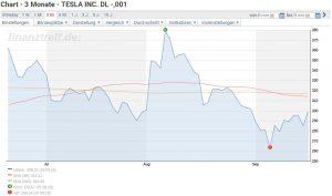 Tesla Aktie investieren - Chartverlauf der Tesla Aktie der letzten drei Monate