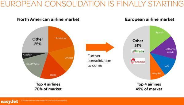 Easyjet Aktie - Übersicht der europäischen Konsolidierung der Fluggesellschaften