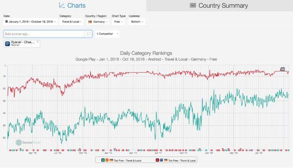 Easyjet Aktie - Downloadzahlen der App im Vergleich zum Konkurrenten Ryanair