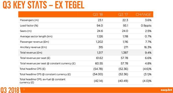 Easyjet Aktie - Quartalszahlen drittes Quartal