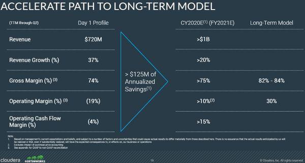 Hortonworks und Cloudera Fusion - Langfristige Strategie