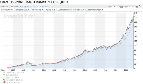 MasterCard Aktie Chartverlauf seit Börsengang
