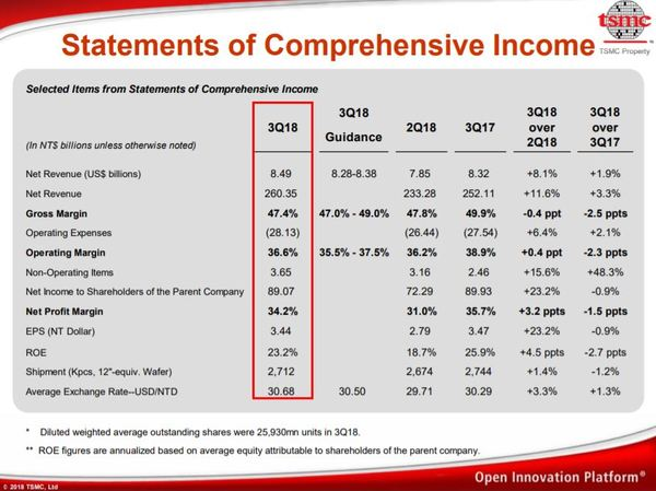 TSMC Aktie Übersicht der Zahlen des dritten Quartals 2018