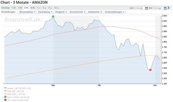 Aktienkurs Entwicklung der Amazon Aktie über die letzten drei Monate