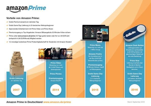 Amazon Aktie Übersicht zu den Vorteilen von Amazon Prime