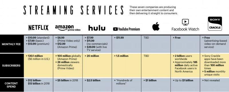 Disney gegen Amazon und Netflix - Vergleich der Streaming-Anbieter