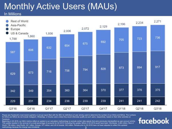 Facebook Aktie Update drittes Quartal 2018 - Monatliche Nutzer auf Facebook